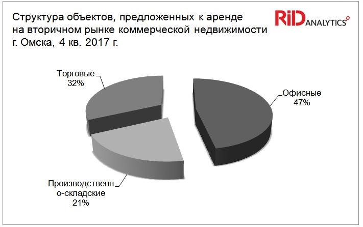 Мониторинг рынка коммерческой недвижимости rid analytics аренда офиса нарвская